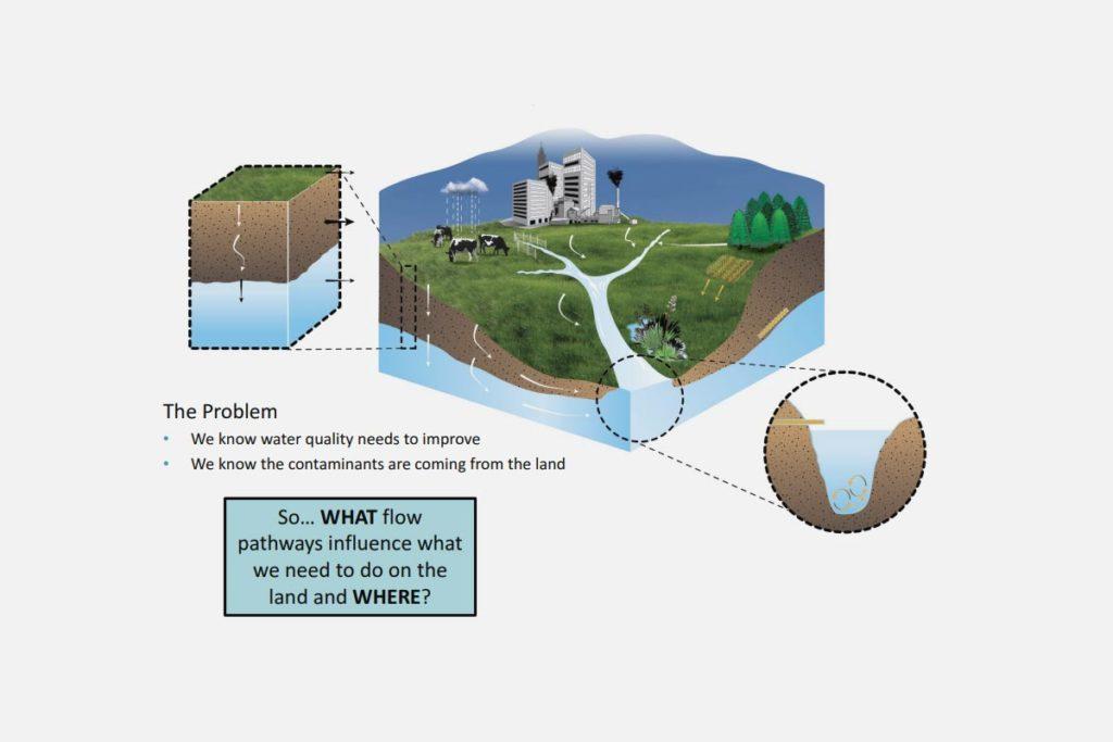 Sources and Flows – Our Land & Water – Toitū te Whenua, Toiora te Wai