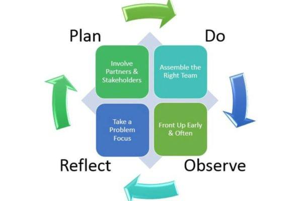 Principles of success for co-innovation, Boyce et al, 2016