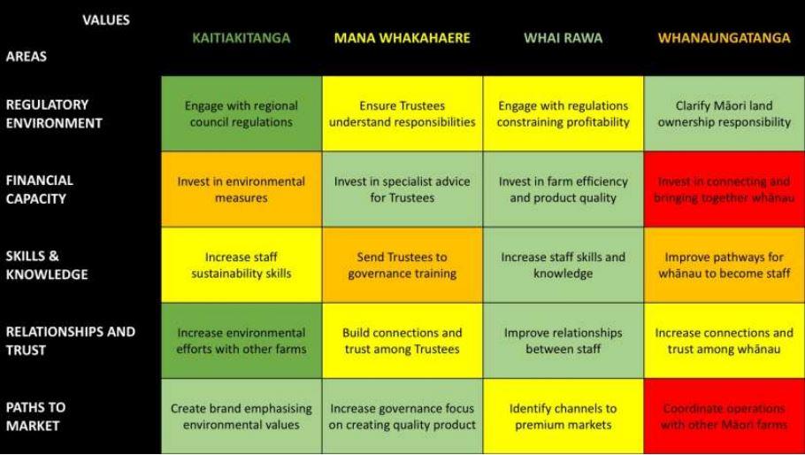 Wlv Matrix Values Enablers