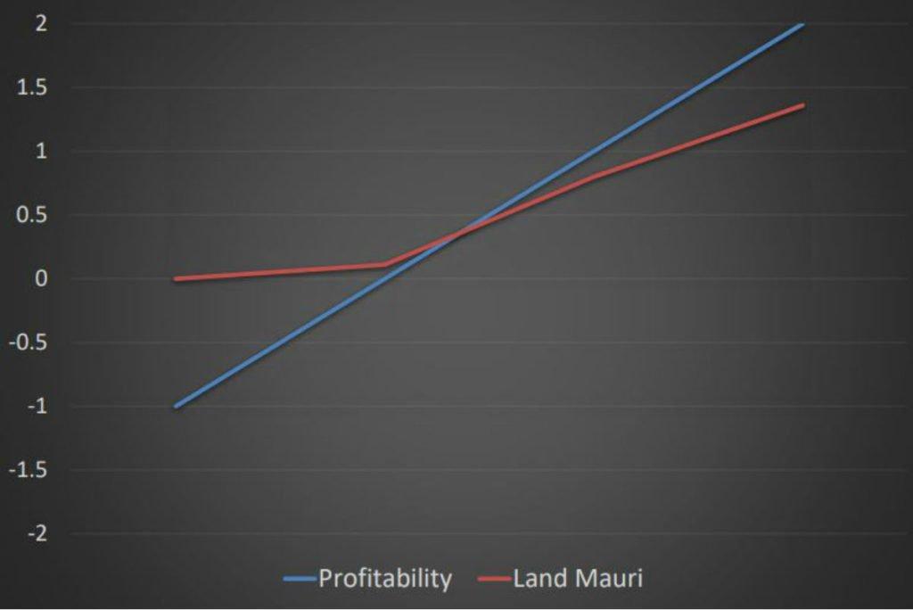 Profit Mauri Correlation