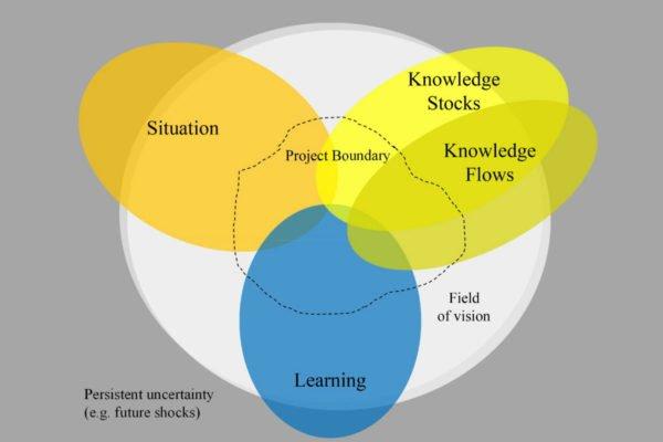 Outcome Spaces Framework+