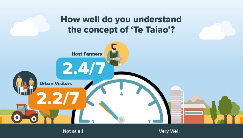 Te Taiao awareness lacking
