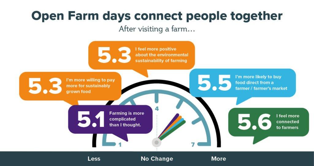 Open Farms 2021 survey results