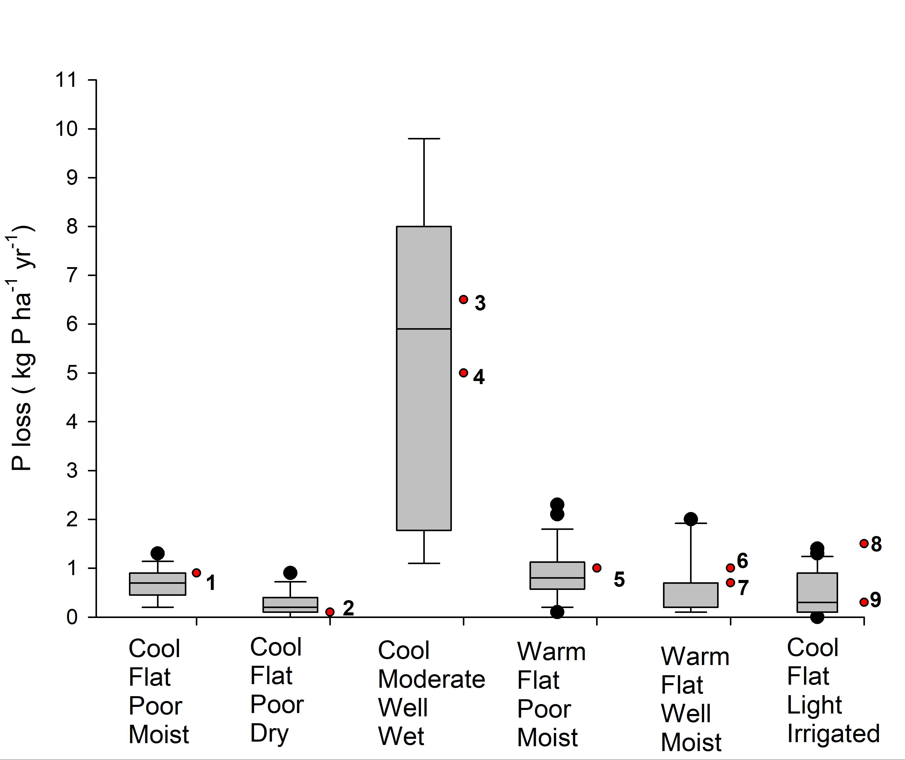 Modelledvmeasuredploss