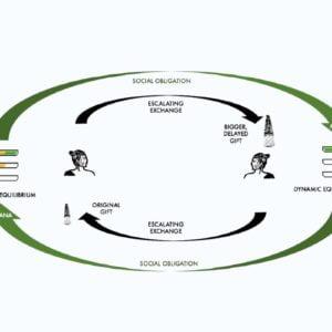 Tauutuutu Cycle of Escalating Exchange